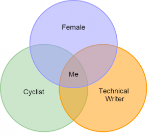 Venn diagram of cyclist, female, and tech